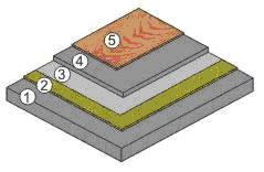 struktura plivajućeg poda