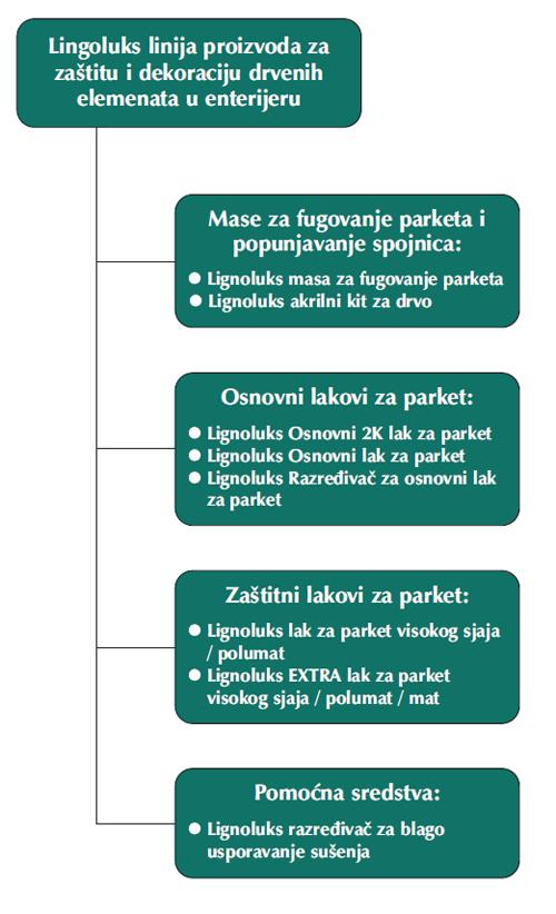 lignoluks linija proizvoda