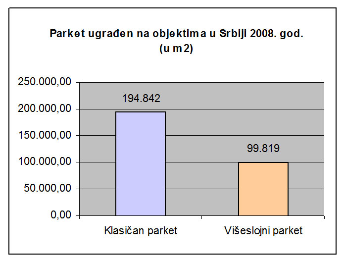 Podaci Republičkog zavoda za statistiku