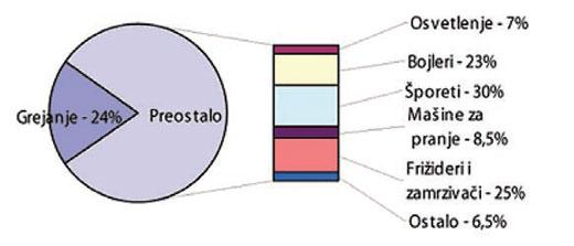 Struktura potrošnje električne energije