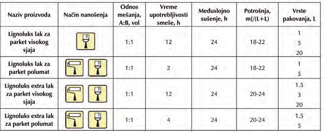 lignoluks lakovi za parket tabela