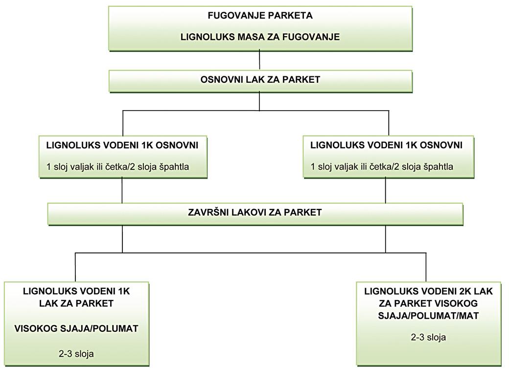 Lignoluks slika 1
