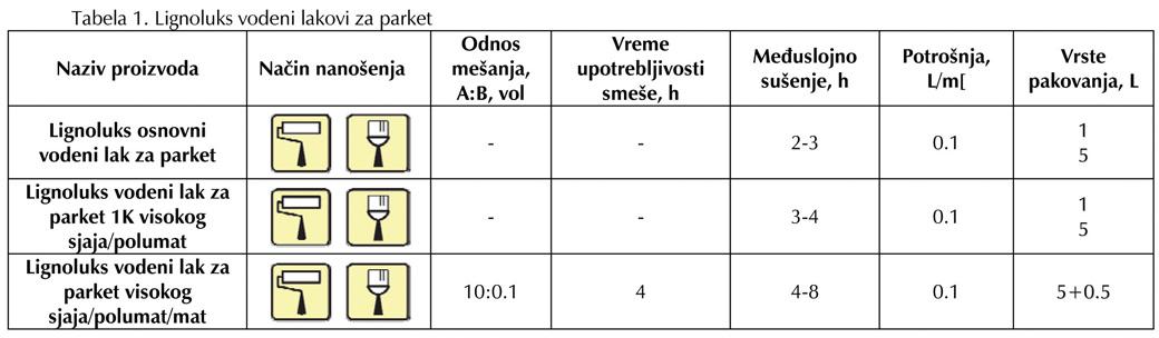 Lignoluks tabela 1