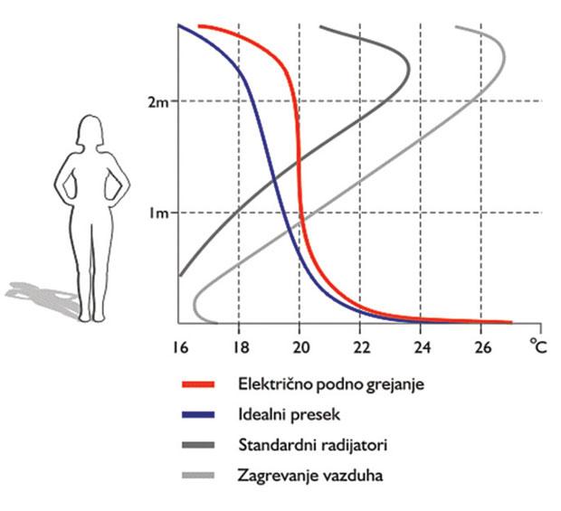 Vertikalni raspored temperature u prostoriji za različite tipove grejanja