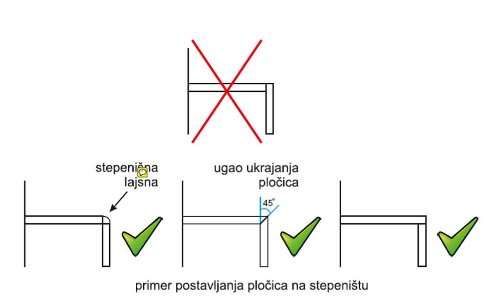 Primer postavljanja pločica na stepeništu
