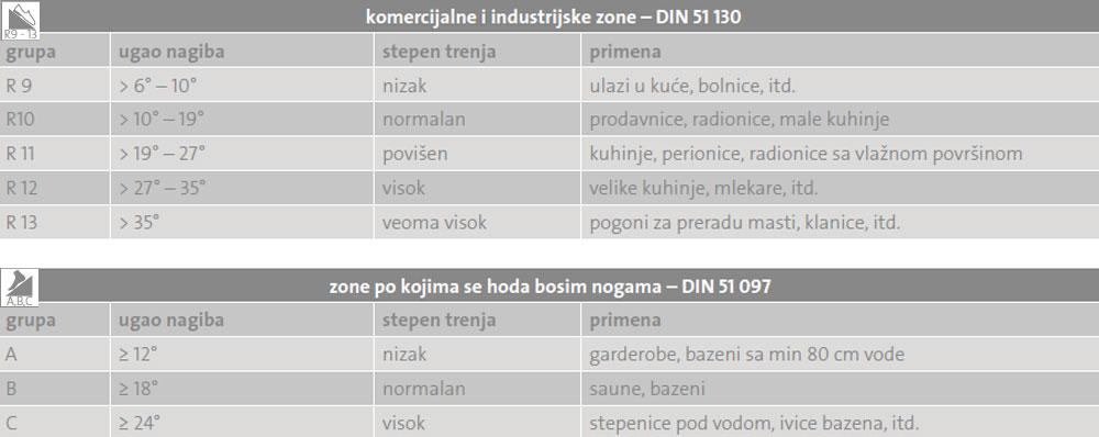 Tabela protivklioznosti keramičkih pločica