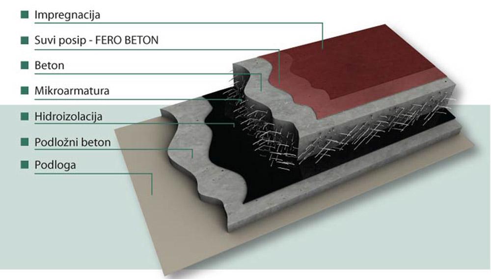 U istom zahvatu kada se vrši betonaža ugrađuje se i fero posip tako da nema naknadnih radova na podu
