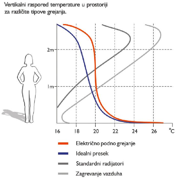 Na smanjeno strujanje prašine utiče i veoma malo strujanje vazduha kod primene podnog grejanja