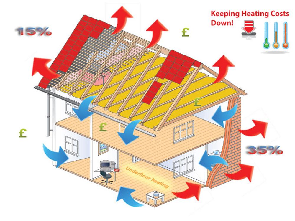 Termoizolacioni materijali su oni koji imaju veoma nizak nivo koeficijenta toplotne provodljivosti