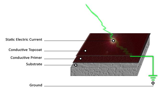 Sastav antistatičkih podova