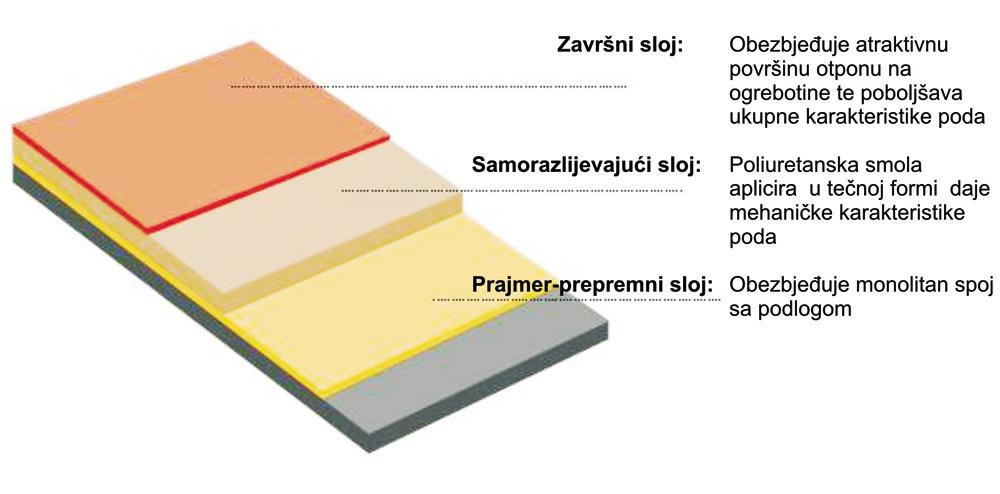 Izvođač obezbeđuje detaljno uputstvo za održavanje i negu podova