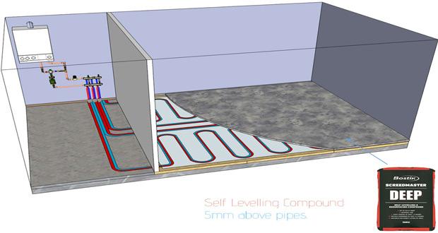 Sistem toplovodnog grejanja poda
