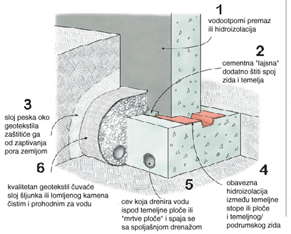 Drrenaža temelja - presek
