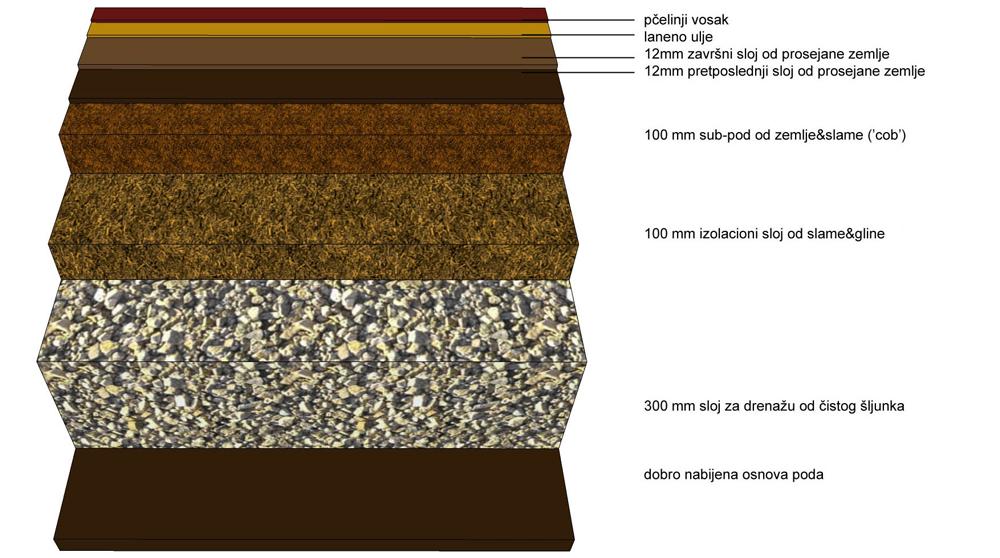 Slojevi zemljanog poda