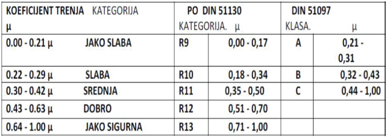 Tabela 1 - Koeficijent trenja