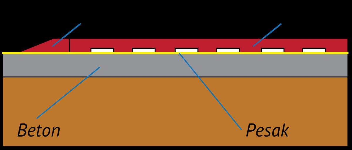 ECOGUMA - Podloge od reciklirane gume