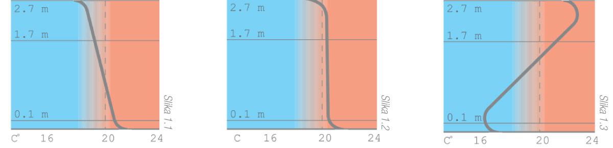 REHAU podno-grejanje grafikon