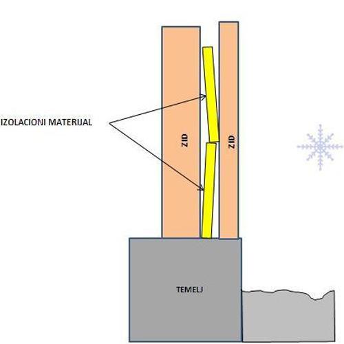Sendvič zid - slaganje izolacionih ploča