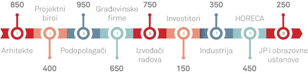 Ciljna grupa časopis PODOVI