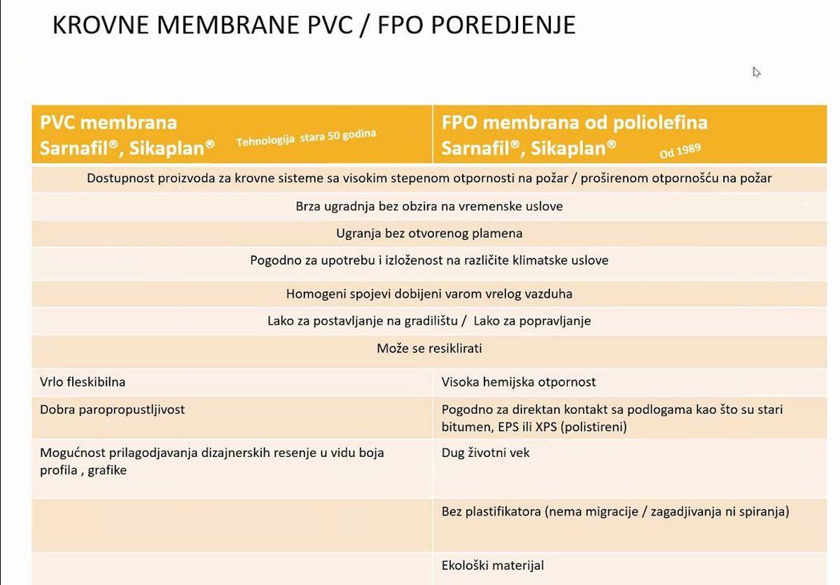Krovne membrane
