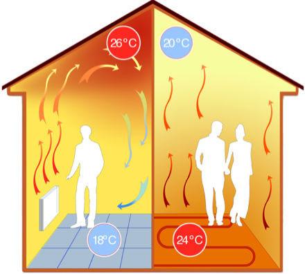 Redistribucija toplote podno grejanje