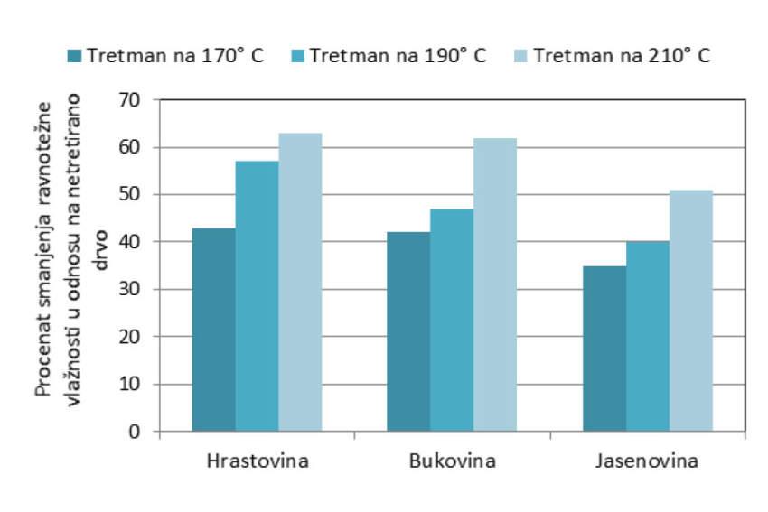 Grafikon 1: Procenat smanjenja ravnotežne vlažnosti termički tretiranog drveta u uslovima relativne vlage vazduha od 50±5% i temperature 23±2°C
