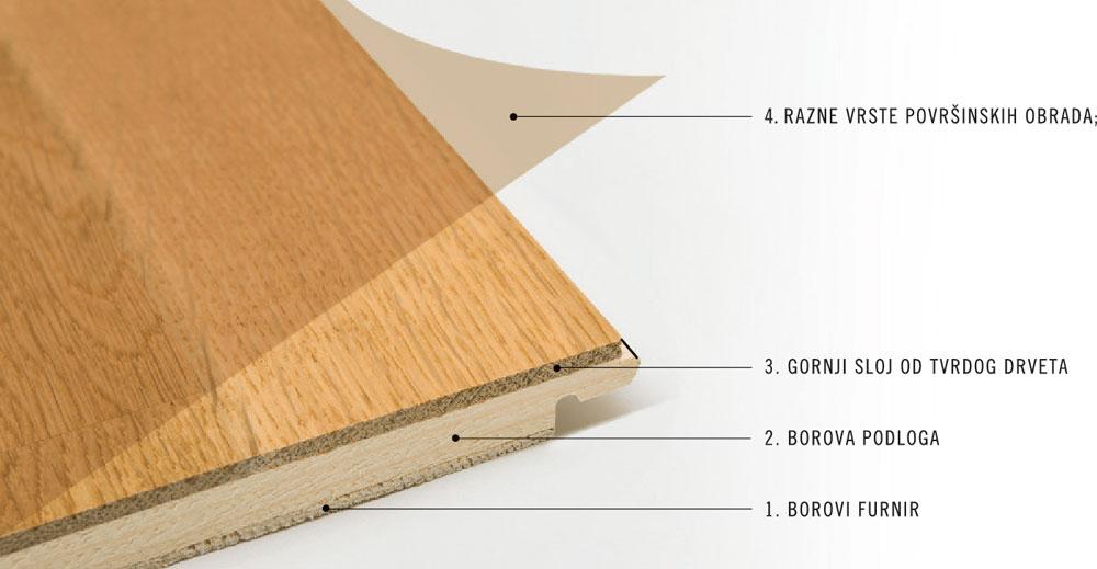 BEFAG drveni pod sastoji se od tri dela
