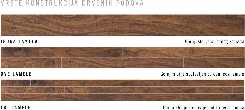 Vrste konstrukcija drvenih podova
