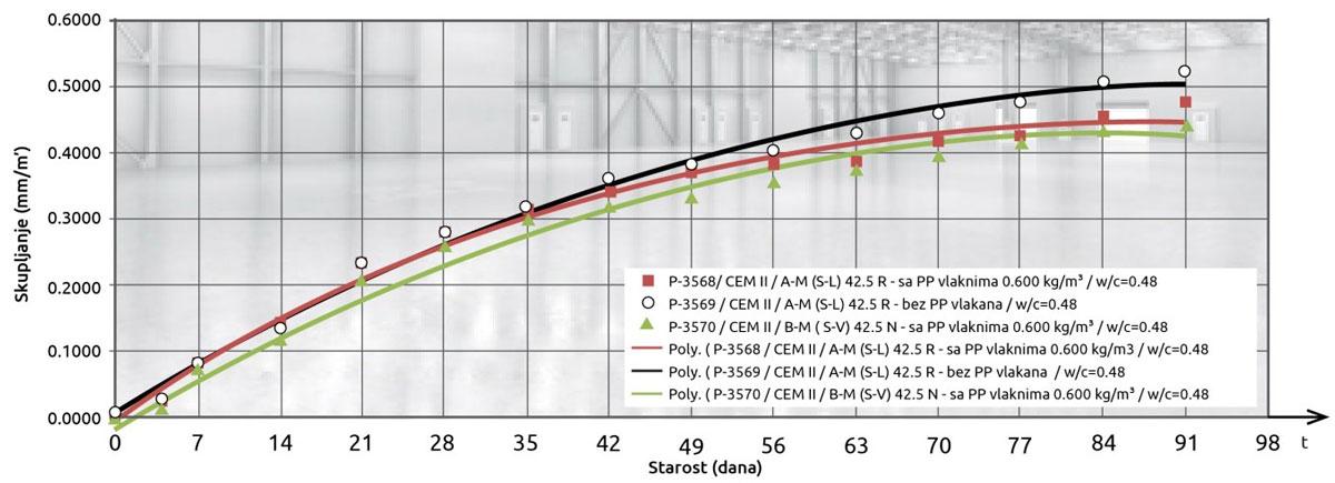 Dijagram  -  Skupljanje betona prema SRPS U.M1.029