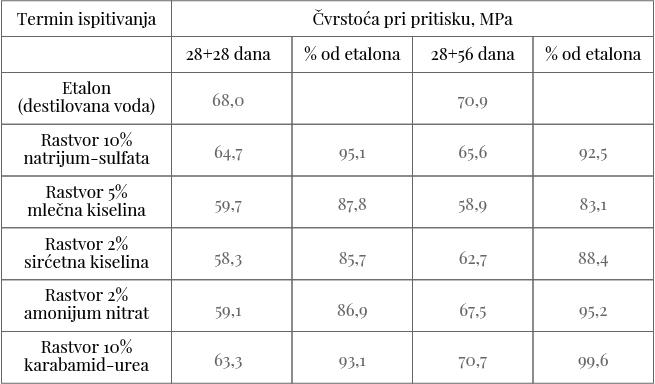 Lafarge tabela rezultati isptivanja čvrstoće pri pritisku